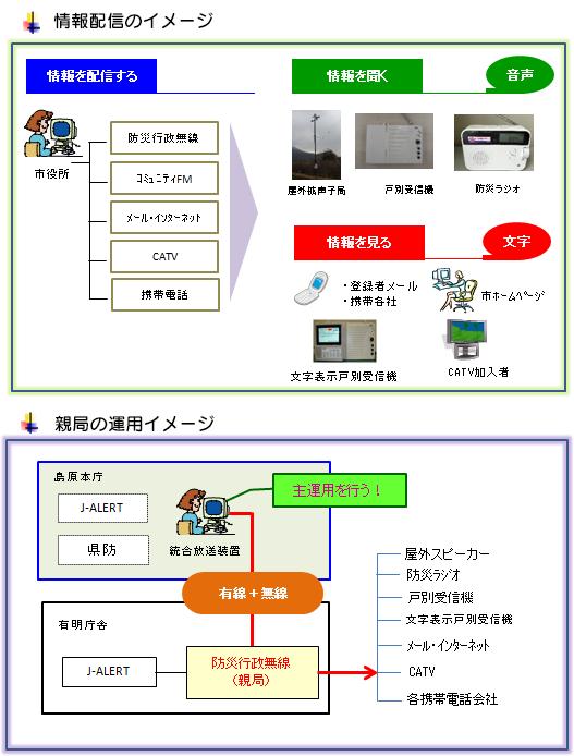 情報配信のイメージ